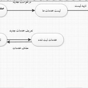 تجزیه و تحلیل سیستم وزارت نیرو با ویزیو
