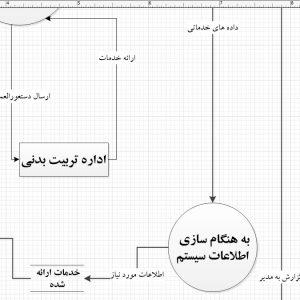 تجزیه و تحلیل سیستم وزارت ورزش و جوانان با ویزیو