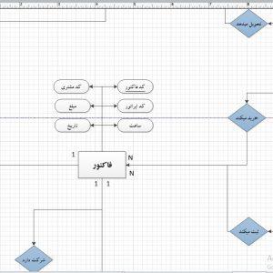 تجزیه و تحلیل سیستم فروشگاه صوتی و تصویری با ویزیو