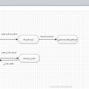 تجزیه و تحلیل سیستم گل فروشی با ویزیو