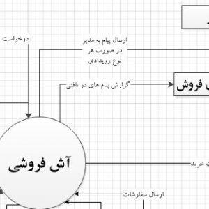 تجزیه و تحلیل سیستم آش فروشی با ویزیو