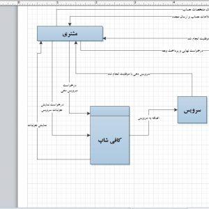 تجزیه و تحلیل سیستم کافی شاپ با ویزیو