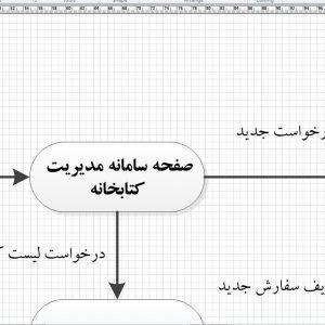 تجزیه و تحلیل سیستم مدیریت کتابخانه با ویزیو