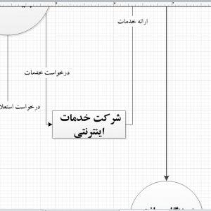 تجزیه و تحلیل سیستم رزرو آنلاین بلیط قطار با ویزیو
