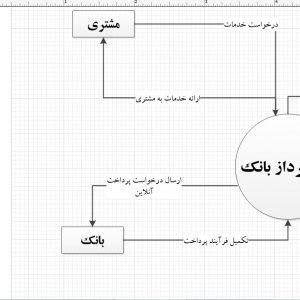 تجزیه و تحلیل سیستم خودپرداز بانک با ویزیو