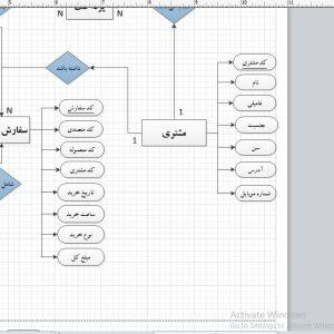 تجزیه و تحلیل سیستم کارخانه تولیدی فرش بخش حمل و نقل با ویزیو