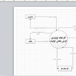 تجزیه و تحلیل سیستم کارخانه تولیدی فرش بخش تولید با ویزیو
