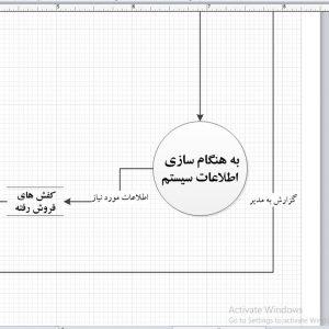 تجزیه و تحلیل سیستم کارخانه تولیدی کفش بخش حسابداری با ویزیو