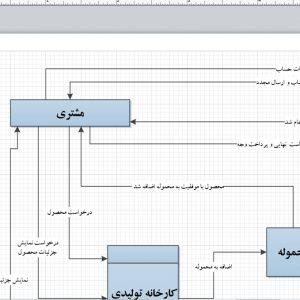 تجزیه و تحلیل سیستم کارخانه تولیدی کمپوت بخش حمل و نقل با ویزیو