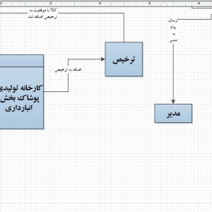 تجزیه و تحلیل سیستم کارخانه تولیدی پوشاک بخش انبارداری با ویزیو