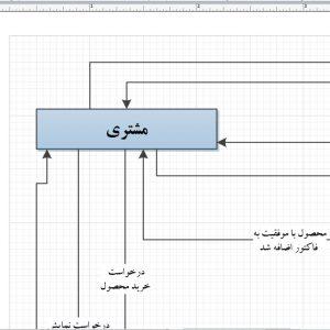 تجزیه و تحلیل سیستم کارخانه تولیدی ترشی بخش فروش با ویزیو