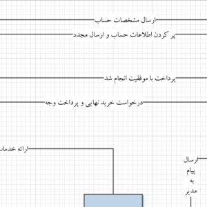 تجزیه و تحلیل سیستم آتلیه با ویزیو