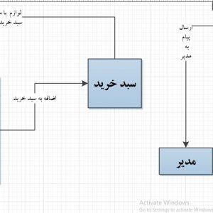 تجزیه و تحلیل سیستم فروشگاه آنلاین لوازم گازسوز اتومبیل با ویزیو