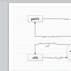 تجزیه و تحلیل سیستم انتخاب واحد دانشگاه با ویزیو