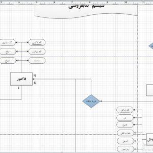 تجزیه و تحلیل سیستم کتاب فروشی با ویزیو