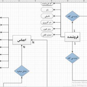 تجزیه و تحلیل سیستم خرازی با ویزیو