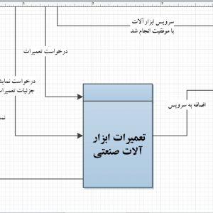 تجزیه و تحلیل سیستم تعمیرات ابزارآلات صنعتی با ویزیو