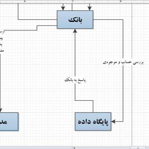 تجزیه و تحلیل سیستم فروشگاه لوازم الکتریکی با ویزیو