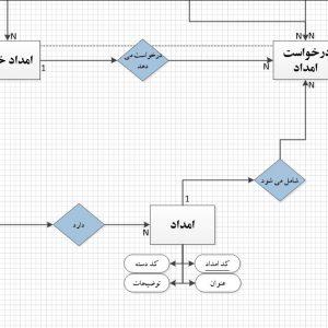 تجزیه و تحلیل سیستم امداد خودرو با ویزیو