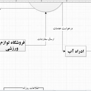 تجزیه و تحلیل سیستم استخر با ویزیو