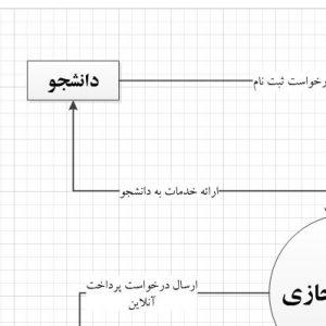 تجزیه و تحلیل سیستم آزمون مجازی با ویزیو