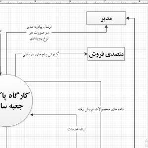 تجزیه و تحلیل سیستم کارگاه پاکت و جعبه سازی با ویزیو