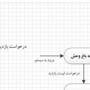 تجزیه و تحلیل سیستم باغ وحش با ویزیو