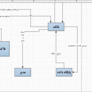تجزیه و تحلیل سیستم نمایشگاه مبلمان با ویزیو