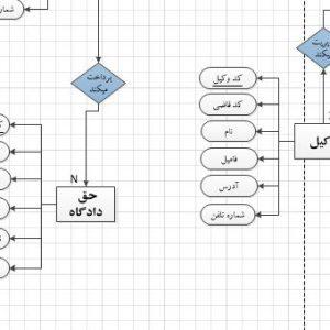 نمودار ERD سیستم دادگستری بخش طلاق با ویزیو