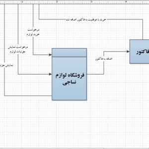 تجزیه و تحلیل سیستم فروشگاه لوازم نساجی با ویزیو