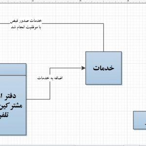 تجزیه و تحلیل سیستم دفتر امور مشترکین خط تلفن با ویزیو