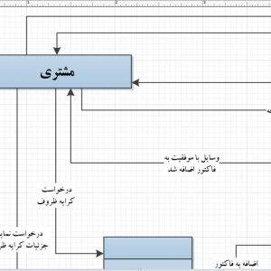 تجزیه و تحلیل سیستم فروشگاه ظروف کرایه با ویزیو