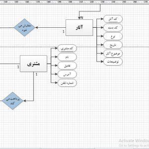 تجزیه و تحلیل سیستم فرهنگ سرا با ویزیو