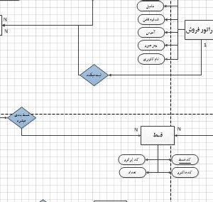 نمودار ERD سیستم فروشگاه عسل با ویزیو