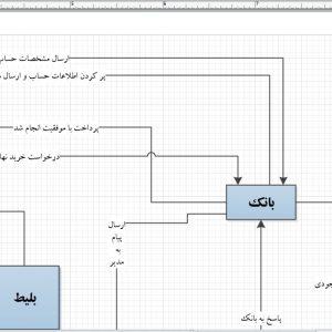 تجزیه و تحلیل سیستم پایانه مسافربری قطار با ویزیو