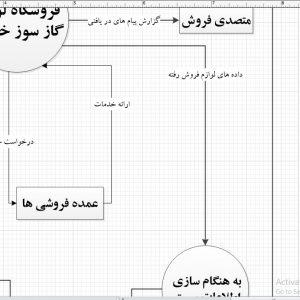 تجزیه و تحلیل سیستم فروشگاه لوازم گاز سوز خانگی با ویزیو