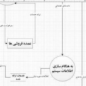تجزیه و تحلیل سیستم فروشگاه زیورآلات با ویزیو