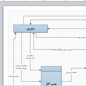 تجزیه و تحلیل سیستم پمپ گاز با ویزیو