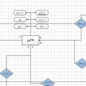 نمودار ERD سیستم فروشگاه چسب صنعتی با ویزیو