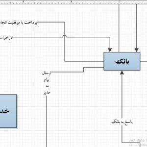 تجزیه و تحلیل سیستم آرایشگاه آنلاین با ویزیو