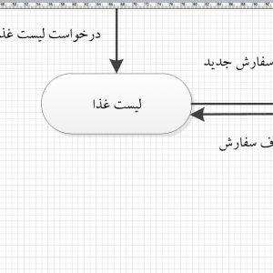 تجزیه و تحلیل سیستم صبحانه خوری با ویزیو