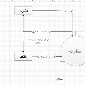 تجزیه و تحلیل سیستم سفارت با ویزیو