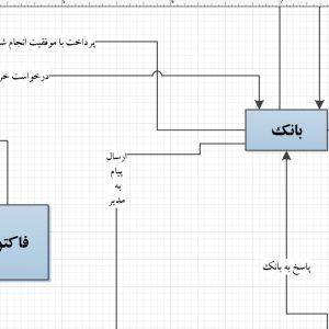 تجزیه و تحلیل سیستم سوپر گوشت ( قصابی) با ویزیو