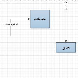 تجزیه و تحلیل سیستم شهرداری با ویزیو
