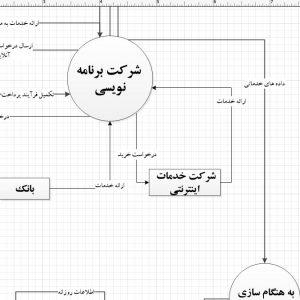 تجزیه و تحلیل سیستم شرکت برنامه نویسی با ویزیو