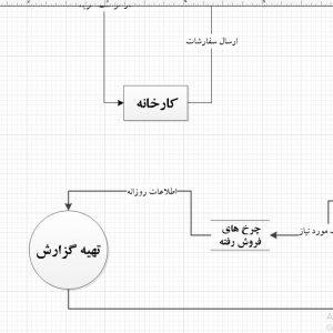 تجزیه و تحلیل سیستم فروشگاه آنلاین چرخ خیاطی با ویزیو