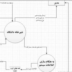 تجزیه و تحلیل سیستم دبیرخانه دانشگاه با ویزیو