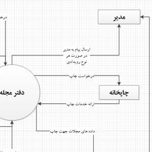 تجزیه و تحلیل سیستم دفتر مجله با ویزیو