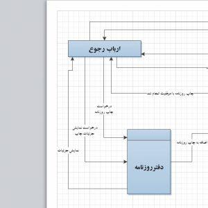 تجزیه و تحلیل سیستم دفتر روزنامه با ویزیو
