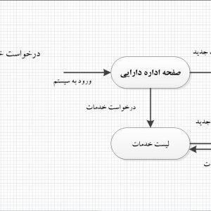 تجزیه و تحلیل سیستم اداره دارایی با ویزیو